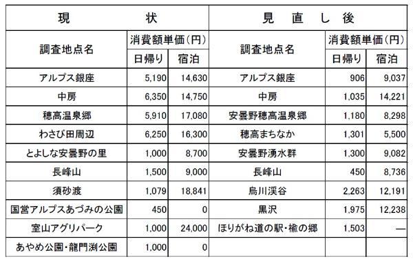 長野県観光地利用者統計調査に用...